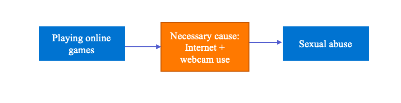 Causal diagram showing Internet and webcams as necessary causes